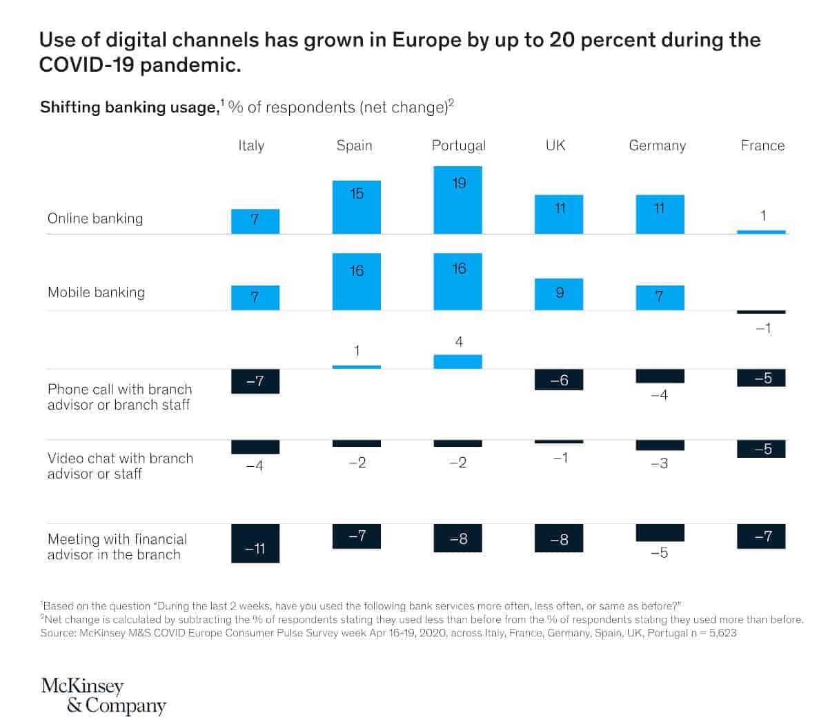 In vielen europäischen Ländern haben in den vergangenen Monaten die digitalen Kanäle zugelegt oder zumindest gegenüber analogen Kanälen ihre Position verbessert.<q>McKinsey & Company