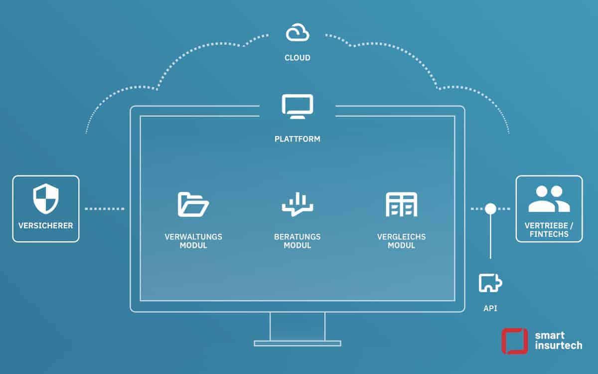 Die Smart-Insur-Plattform deckt alle benötigten Anwendungen ab und integriert sich mit API-Architektur, IT-Hosting und Cloud-Storage in vorhandene Infrastrukturen. <q>Smart InsurTech