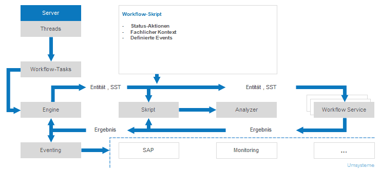 In eine Standrad-Software integrierte Workflow-Skript-Engine.<q>PPI