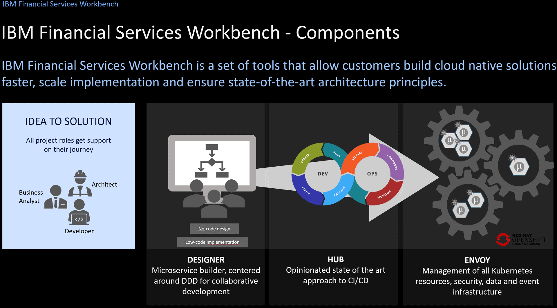 IBM Financial Services Workbench