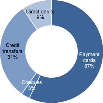 Anteile bargeldloser Zahlungsmethoden 2018 weltweit<q>RBR London</q>