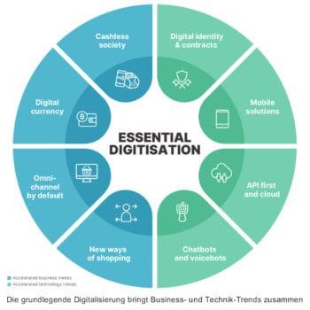 Die Digitalisierung schreitet voran – und gerade jetzt wirken Business-Trends und technische Entwicklungen zusammen. <q>Worldline