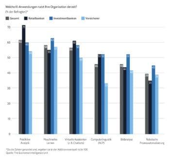 Je nach Segment werden KI-Anwendungen in der Finanzbranche unterschiedlich stark genutzt. <q>EIU