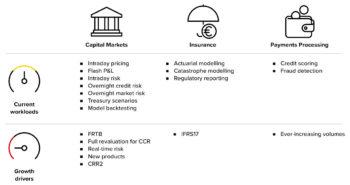 Die Anwendungsmöglichkeiten für High Performance Computing für Finanzdienstleister, Banken und Versicherungen legen weiter zu. <q>GFT