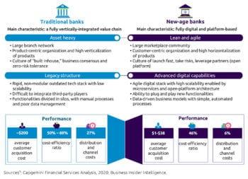 Neue Banken profitieren mit ihren Plattformen von einer effektiveren Kostenbasis und agileren Strukturen.<q>Capgemini & Efma