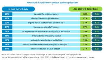Die Vorteile des Plattformbankings lassen sich konkret beziffern – zum Teil lassen sich Maßnahmen doppelt so leicht erreichen.<q>Capgemini & Efma