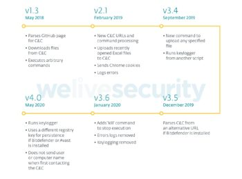 Seit Mai 2020 ist Evilnum mit neuen Funktionen ausgestattet. <q>Eset