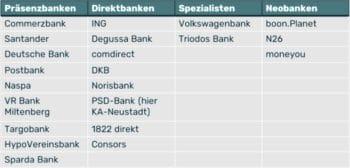 Die Liste der getesteten Banken nach Kategorien <q>Plenum