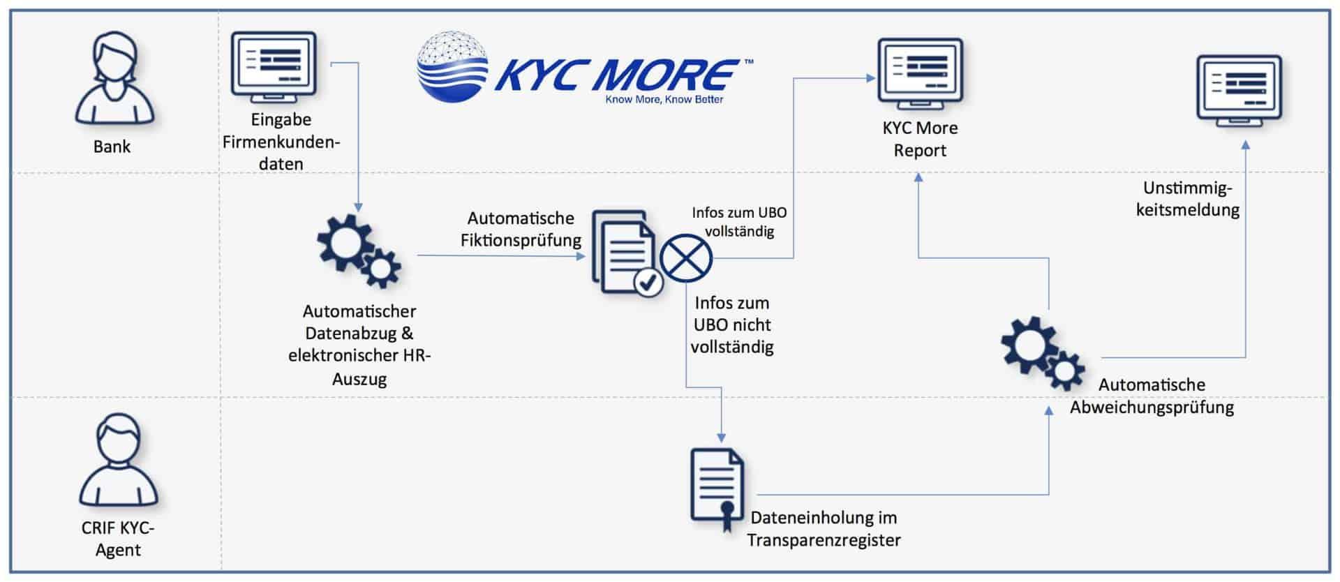 Weitgehend automatisiert, bei Bedarf aber auch manuell unterstützt, liefert KYC More schnell Ergebnisse. <q>CRIF Bürgel</q>