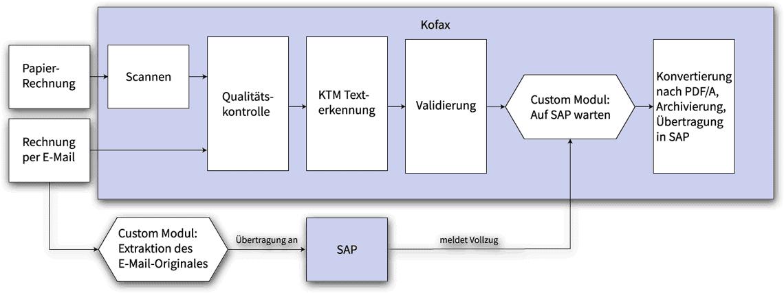 Rechnungsbearbeitung via Kofax und DMSFactory