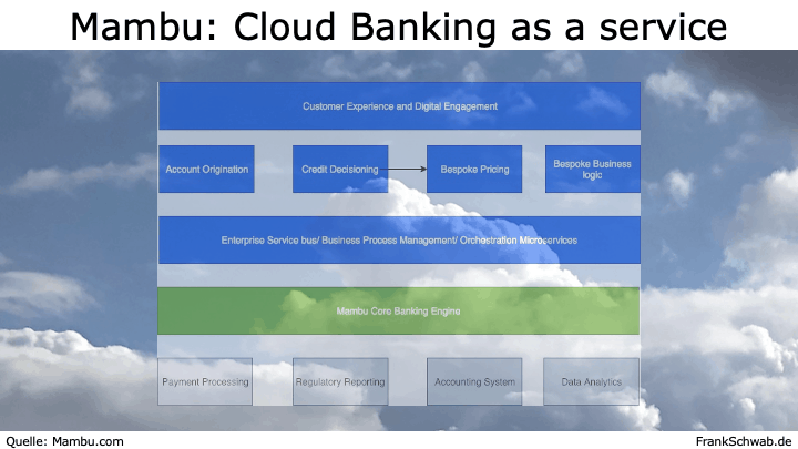 SAP Banking-Konkurrent Mambu