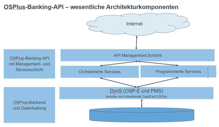 Sparkassen - OSPlus-Banking-Api