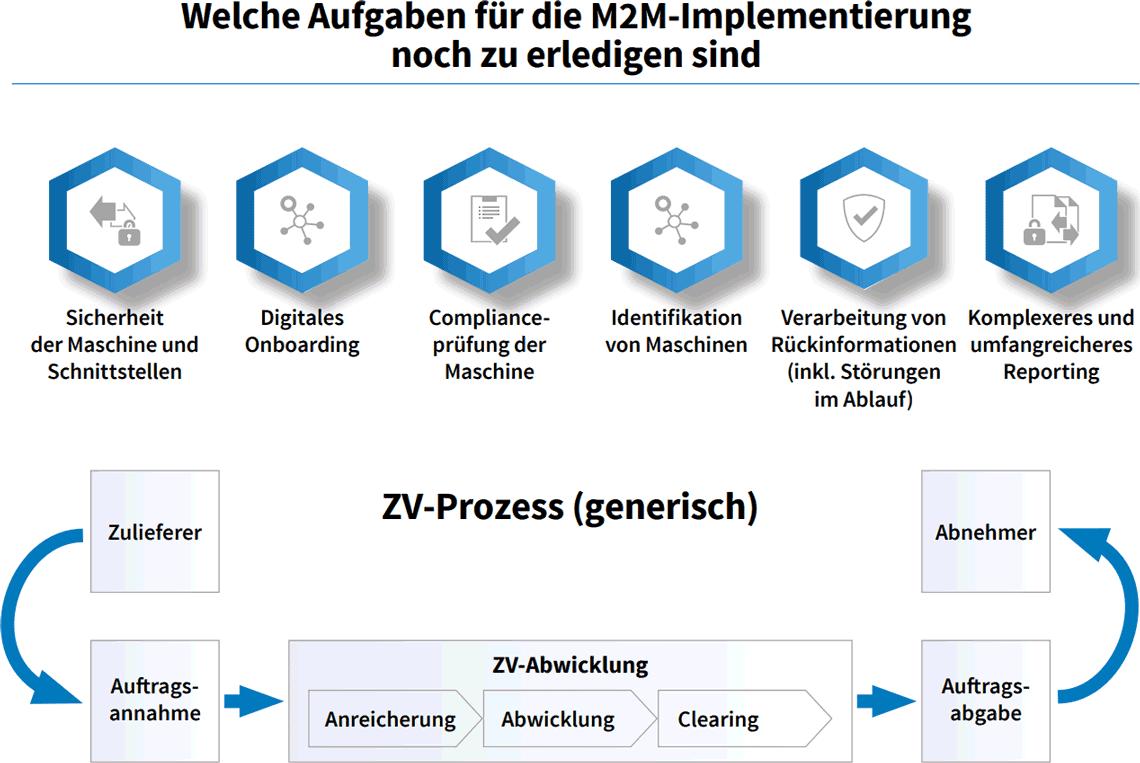 Welche Aufgaben für die M2M-Implementierung noch zu erledigen sind