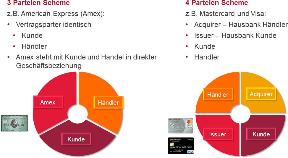 Das 3 und 4-Parteien Scheme