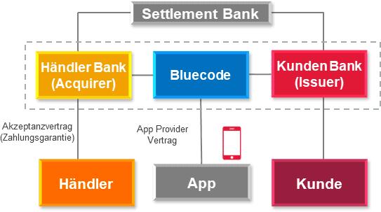 Das Scheme und die Settlement Bank