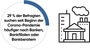 Yext-Studie: 29% suchen seit Corona häufiger nach Banken