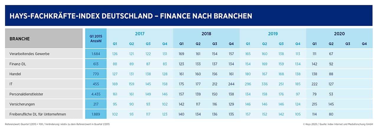 Hays Finanz-Fachkräfteindex nach Branchen