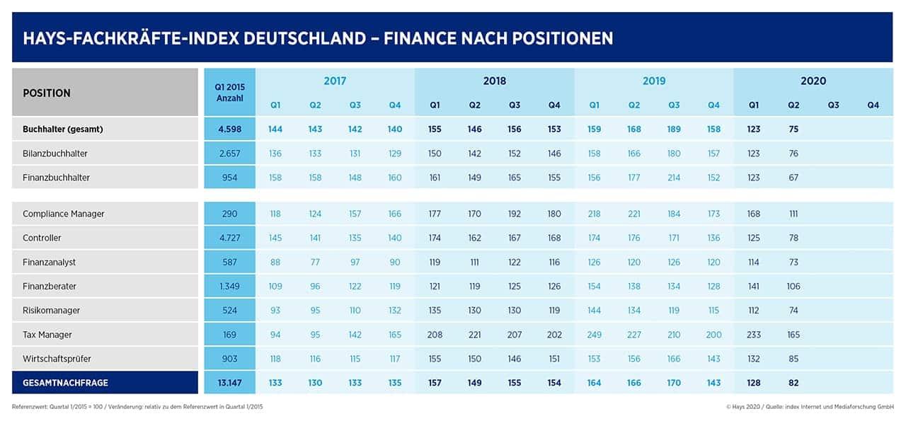 Hays Finanz-Fachkräfteindex nach Positionen