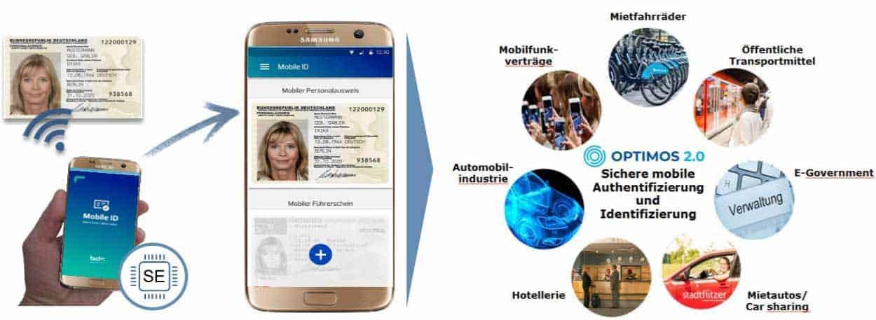 Mobile Identitäten mit OPTIMOS 2.0: der Personalausweis im Smartphone