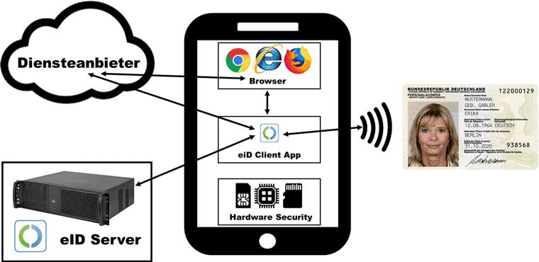 Optimos: Identifikation per Smartphone