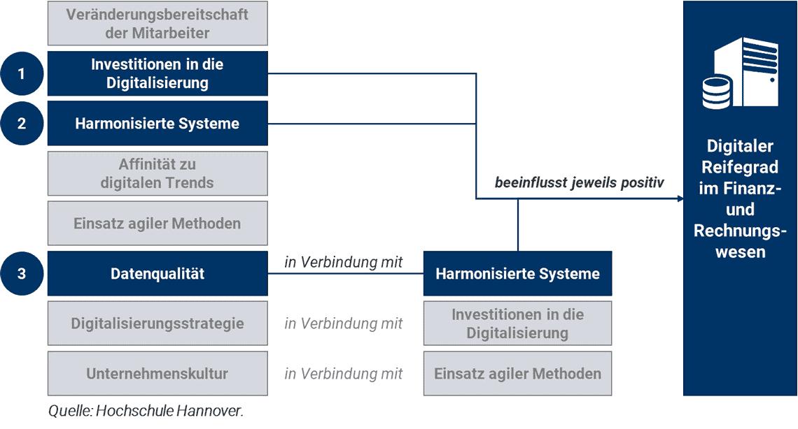 Untersuchung der Einflussfaktoren auf den digitalen Reifegrad im Rechnungswesen: Drei Faktoren konnten nachgewiesen werden (blau), die anderen Faktoren scheinen nicht relevant zu sein (grau).<q>Hochschule Hannover</q>