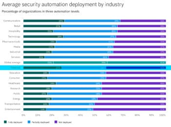 Der Anteil von Banken und Versicherungen, die auf vollautomatisierte Security-Maßnahmen setzen, ist vergleichsweise hoch. <Q>IBM