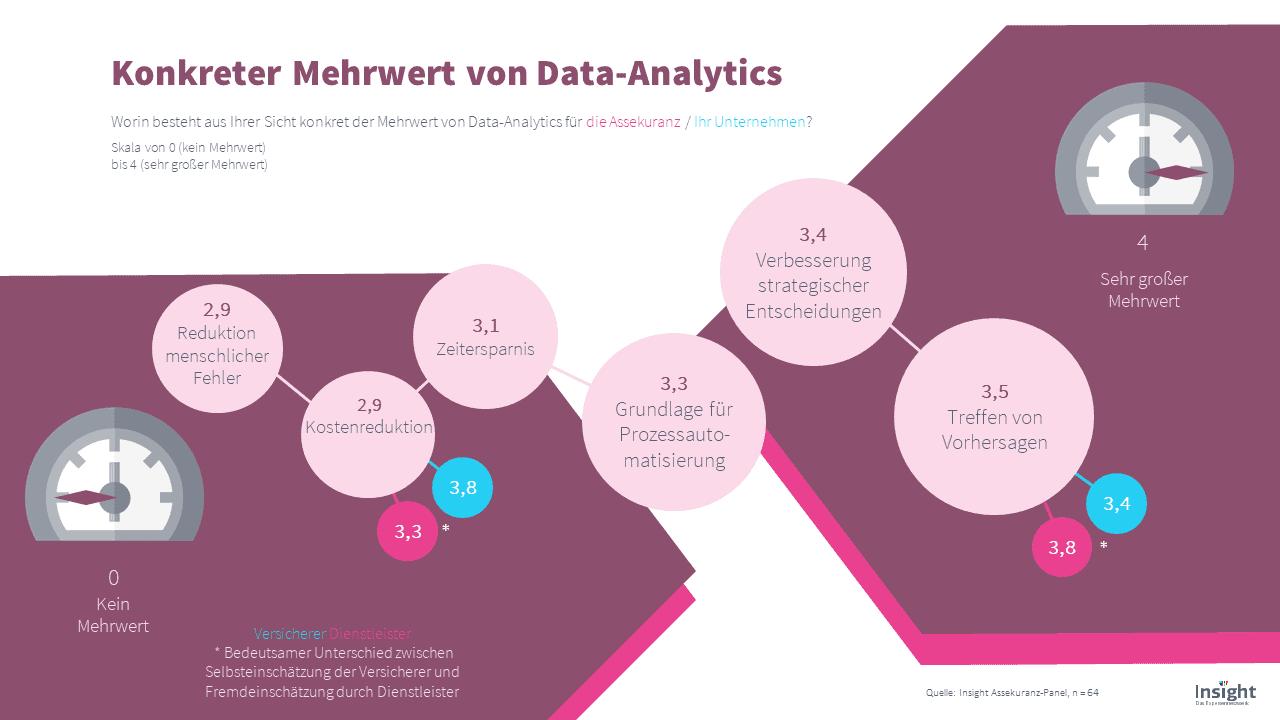 Insight-Befragung Konkreter Mehrwehrt von Data Analytics