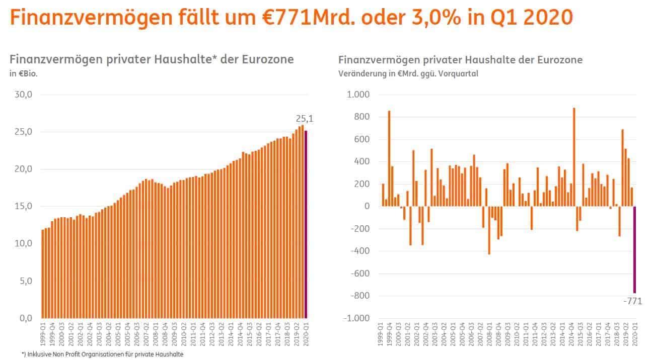 Finanzvermögen in der Eurozone im Q1 2020