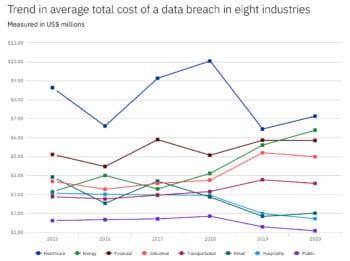 Die Finanzbranche konnte die Folgekosten von Datenpannen in den vergangenen Jahren stabil halten. <q>IBM