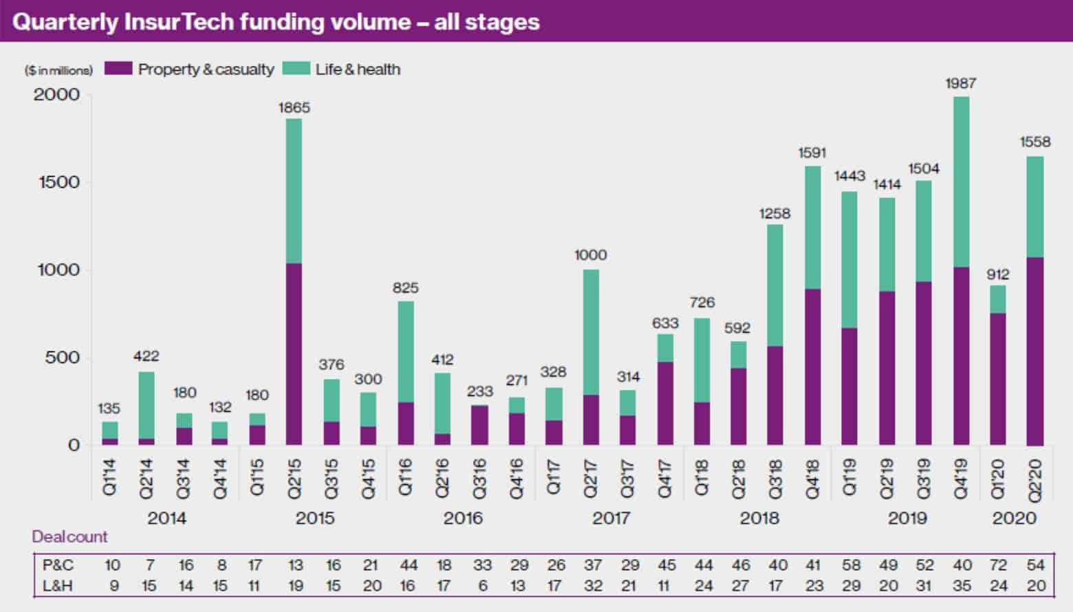 Nach einem starken Einbruch der Investorengeldern konnten Insurtech im Q2/2020 wieder deutlich mehr Kapital einsammeln.<Q>Willis Towers Watson