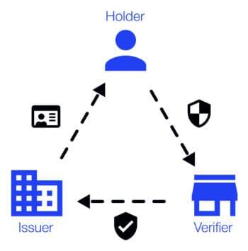 """Autorisierung und Authentifizierung per Blockchain funktioniert im """"Dreieck des Vertrauens"""". <Q>main incubator"""