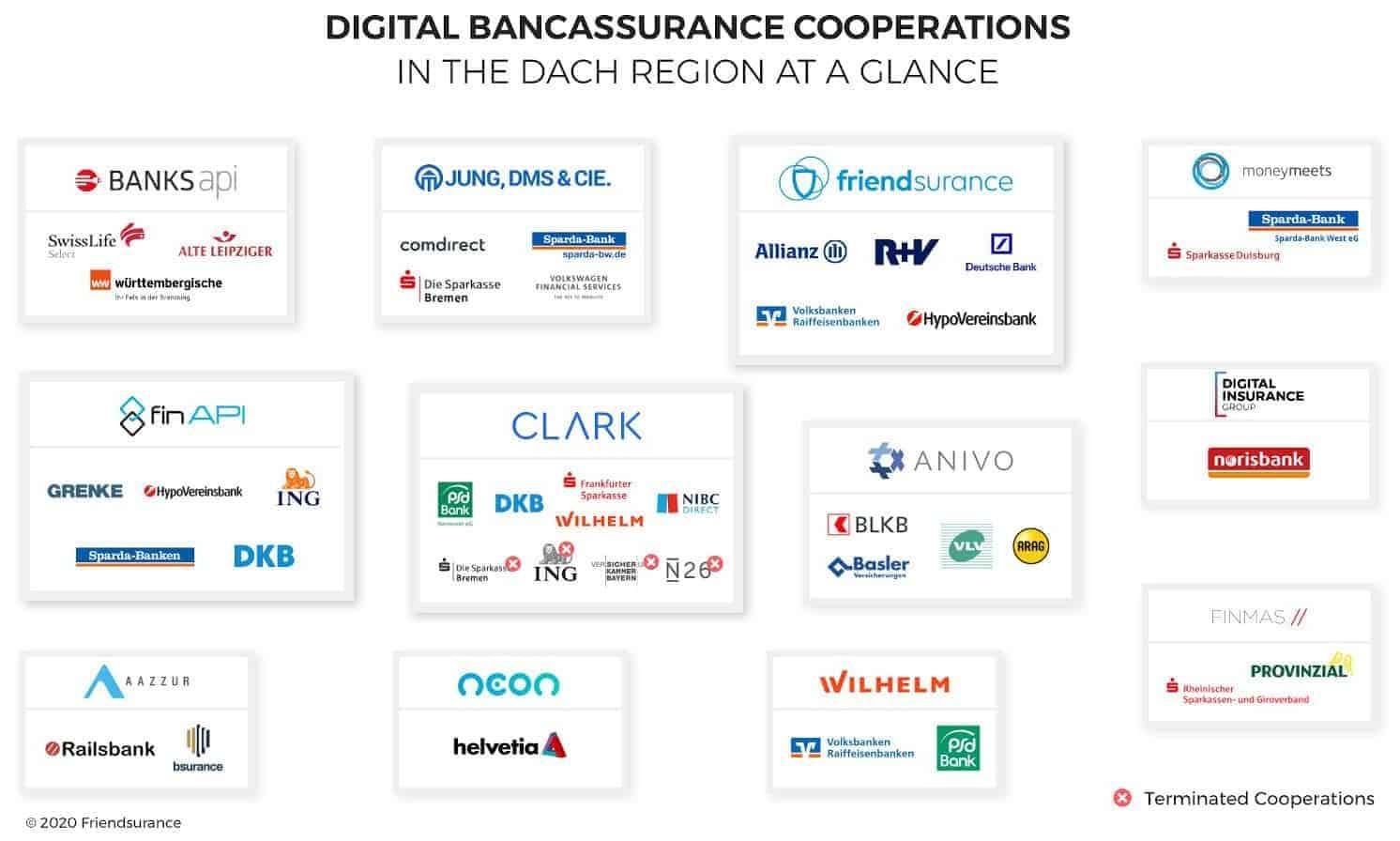 Die Digitalisierung der Bancassurance öffnet Insurtechs die Tür als dritten Partner bei Kooperationen von Banken und Versicherungen, wie der aktuelle Überblick zeigt. <Q>Friendsurance