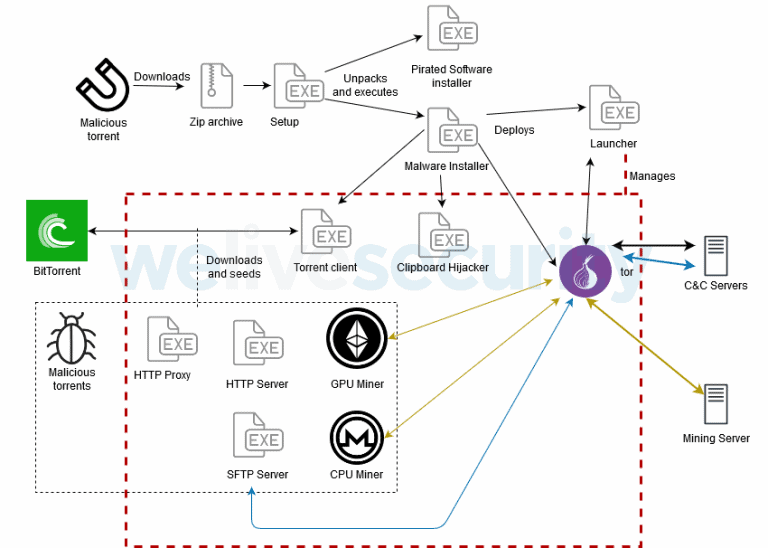 Komponenten und Tools vom Krypto-Trojaner KryptoCibule
