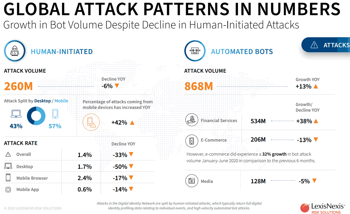 LexisNexis Risk Solutions Studie: Die globalen Angriffszahlen