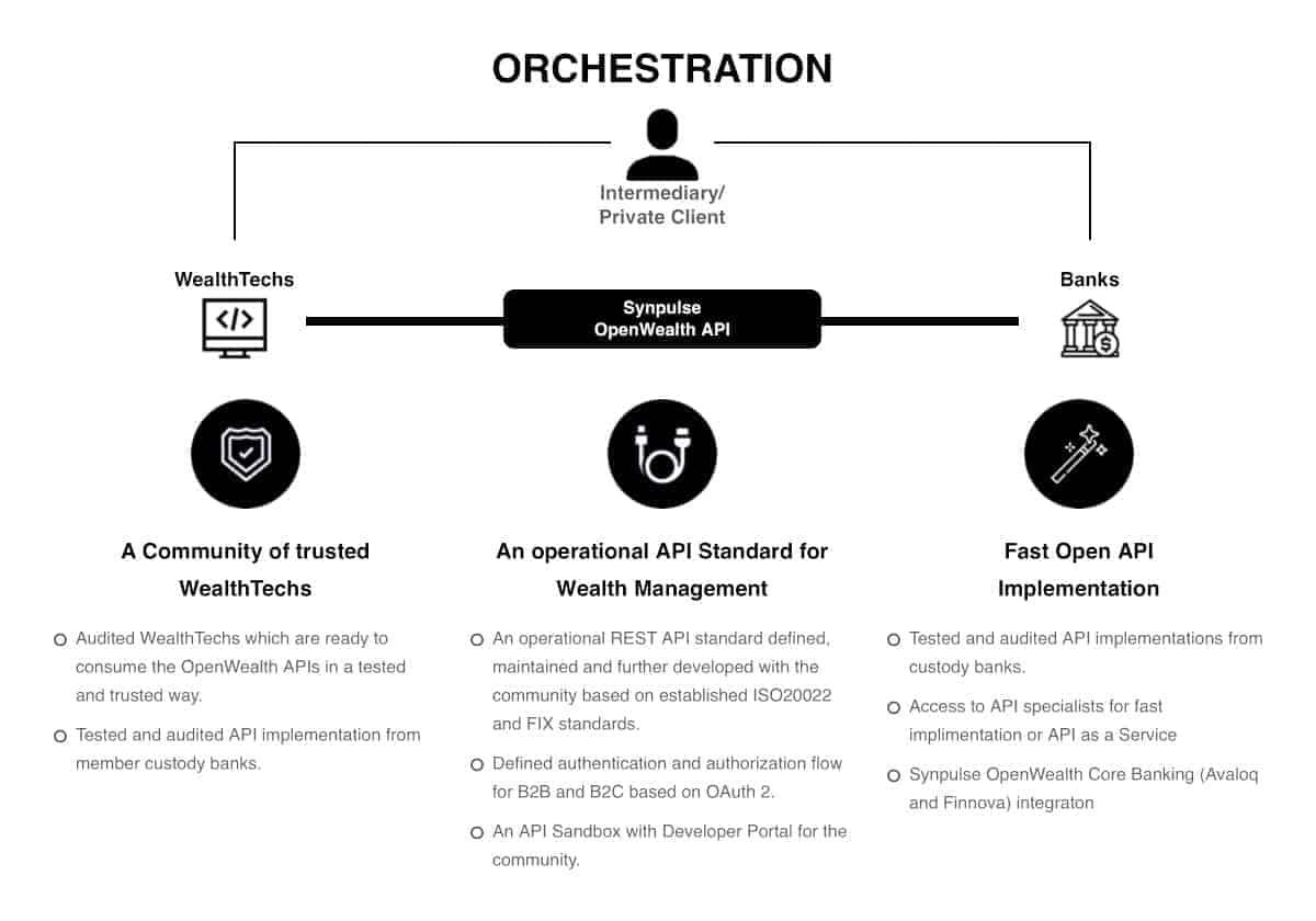 Nachdem der erste Entwurf der APIs fertiggestellt ist, soll die weitere Entwicklung von OpenWealth nun auf eine breitere Basis gestellt werden. <Q>Synpulse