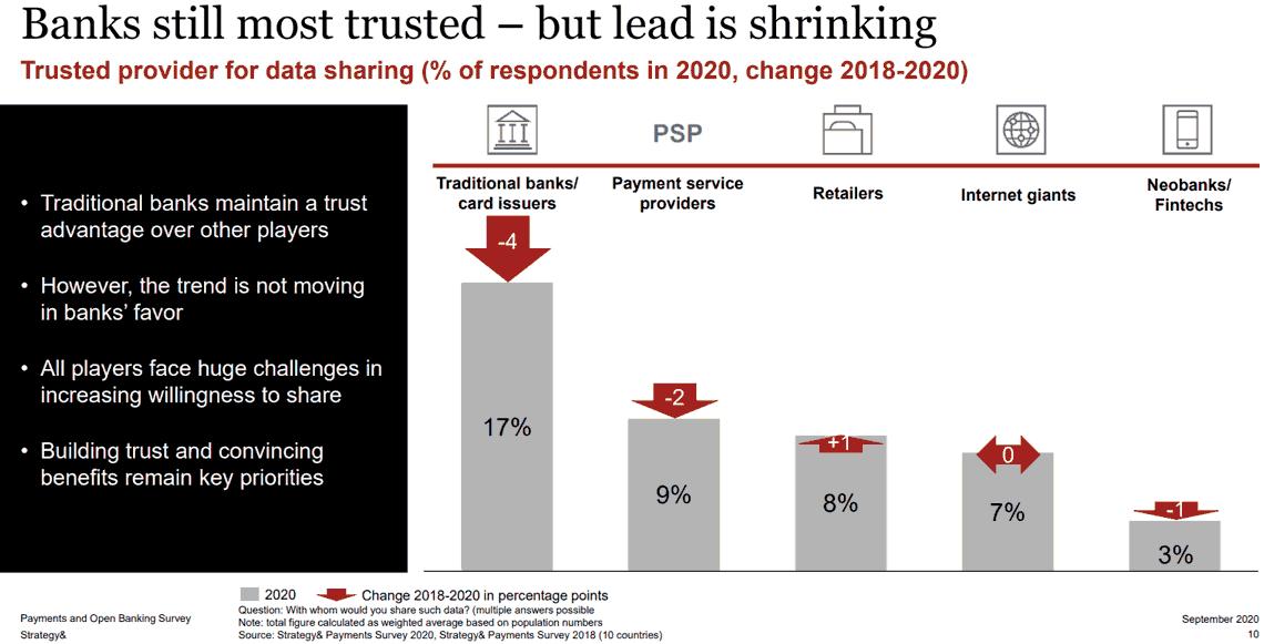 Banken haben noch das Verbrauchervertrauen - müssen es aber frühzeitig nutzen, weil der Abstand abnimmt.
