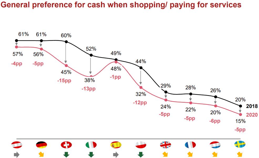 Bargeld wird zusehends durch Kartenzahlungen abgelöst. In Deutschland ist der Trend seit Corona besonders stark.