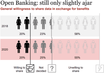 Kunden sind immer noch nicht nicht bereit, Ihre Daten via Open Banking /PSD2 zu teilen. Es gibt kaum Veränderung. Primär fehlt das Vertrauen.