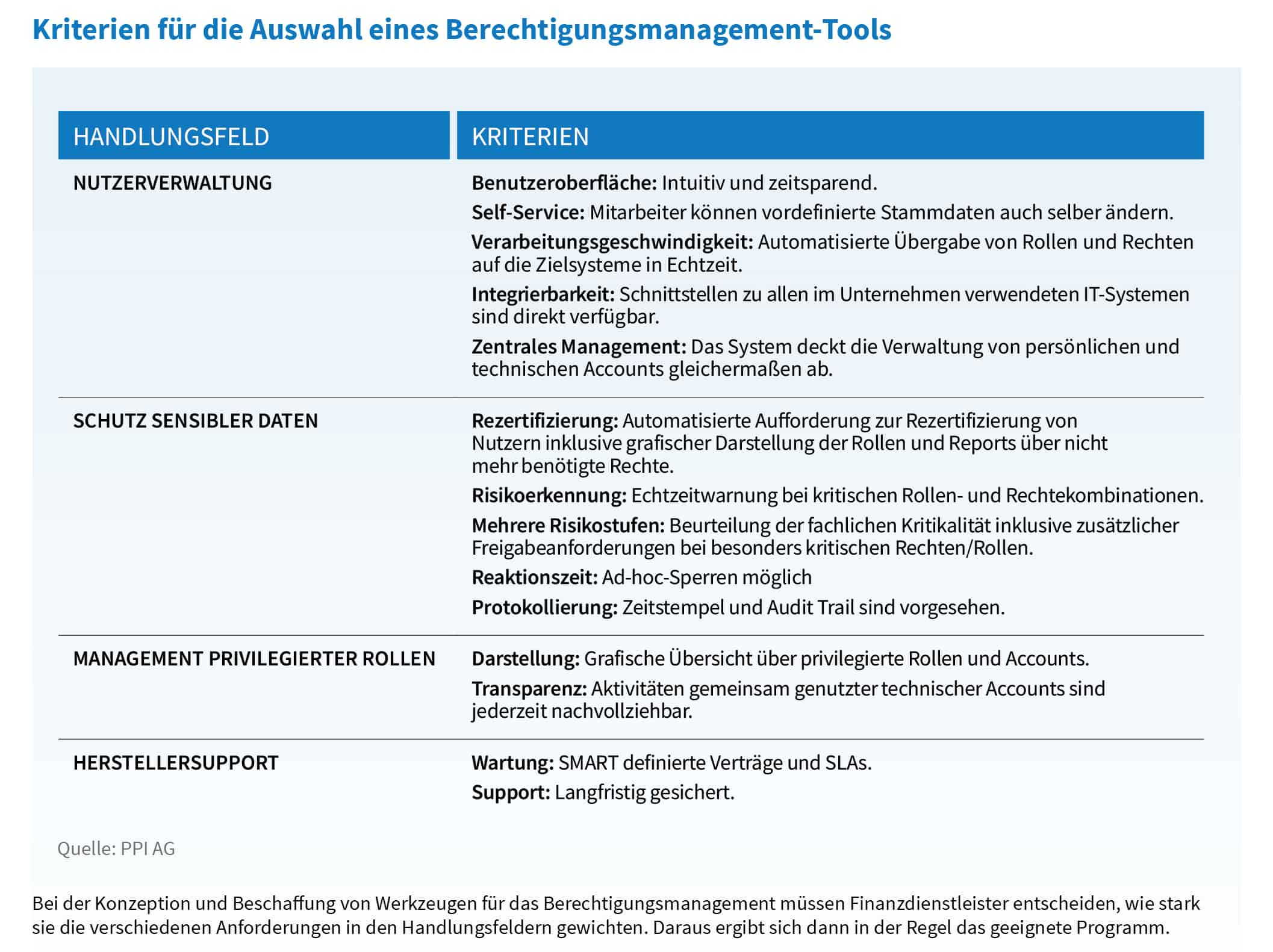 Kriterien für Berechtigungsmanagement-Tools