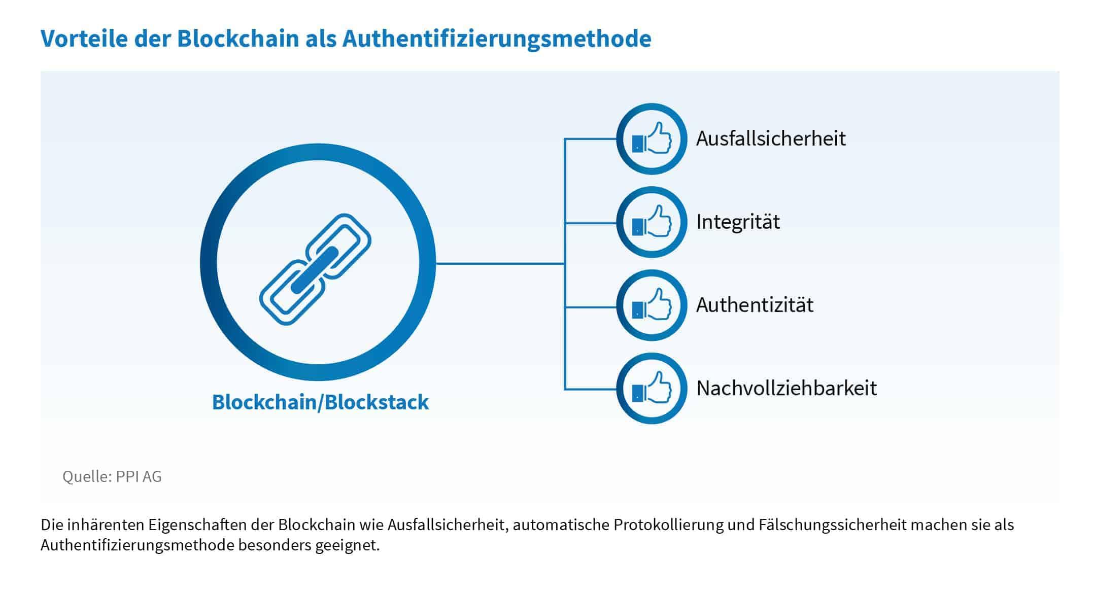 Vorteile von Blockchain als Berechtigungsmanagement-Methode