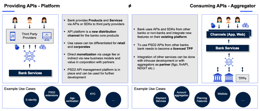 Bank Services - Providing APIs