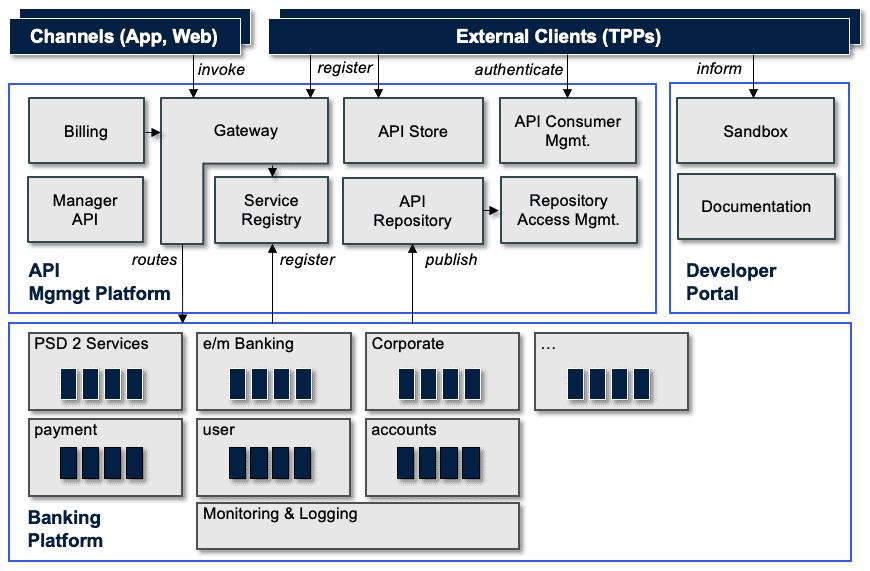 Banking Platform für eine Bank