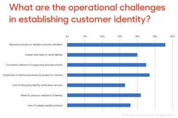 Eine ganze Reihe von Herausforderungen haben Banken zu meistern, um eine zuverlässige Kundenidentifizierung zu etablieren; hier die Ergebnisse der Befragung von deutschen und britischen Banken. <Q>Fico