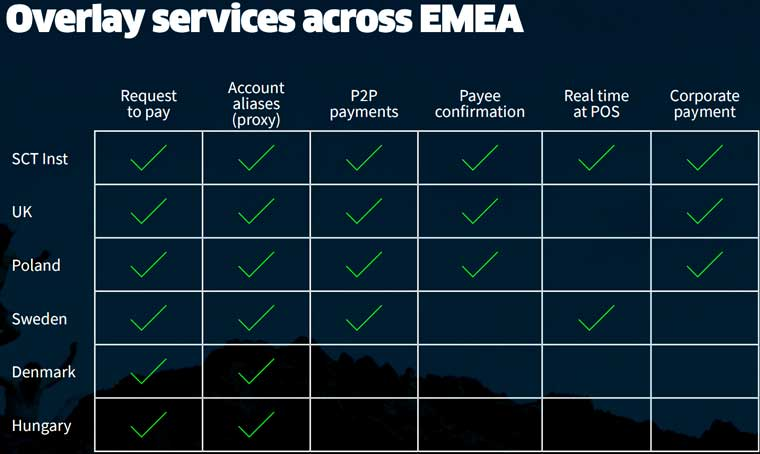 Echtzeit-Zahlungen in EMEA
