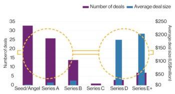 Early- und Late-Stage-Segment liegen bei Investitionen vorne – im mittleren Segment (Series B/C) sieht es dagegen mau aus. <Q>WTW