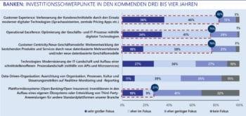 Die Investitionsschwerpunkte der Banken liegen eher im Bereich der traditionellen Angebote und Prozesse.<Q>Lünendonk & Hossenfelder