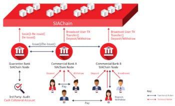 Über die Blockchain lassen sich Clearingfälle schneller auflösen – und die Zahlungen früher abwickeln.<Q>R3 / SIA