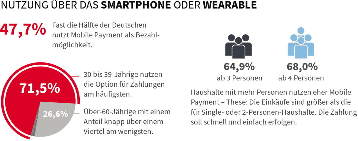 Mobile Payment oder Wearable (Uhr) ?
