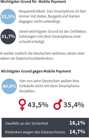 Wer nutzt Mobile Payment und warum - oder eben nicht?