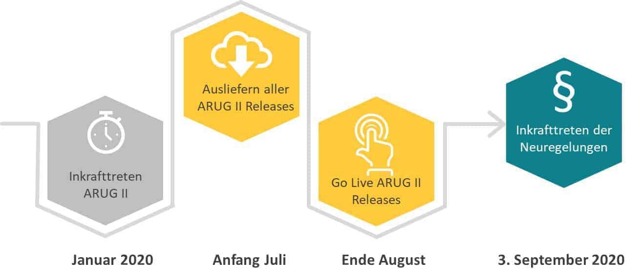 ARUG II Fahrplan